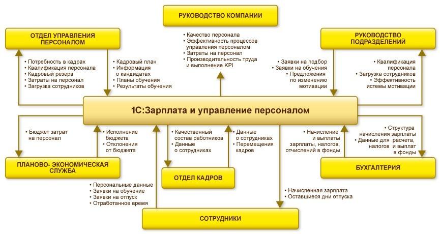 Программу отдела кадров для казахстана